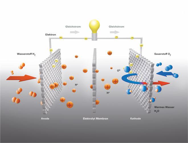 brennstoffzelle 1